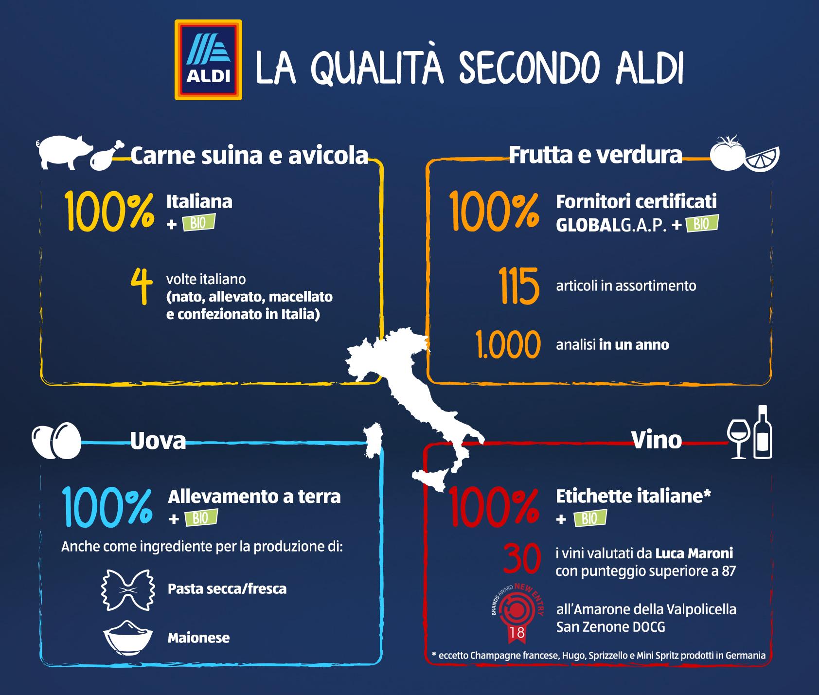 Aldi_italianità