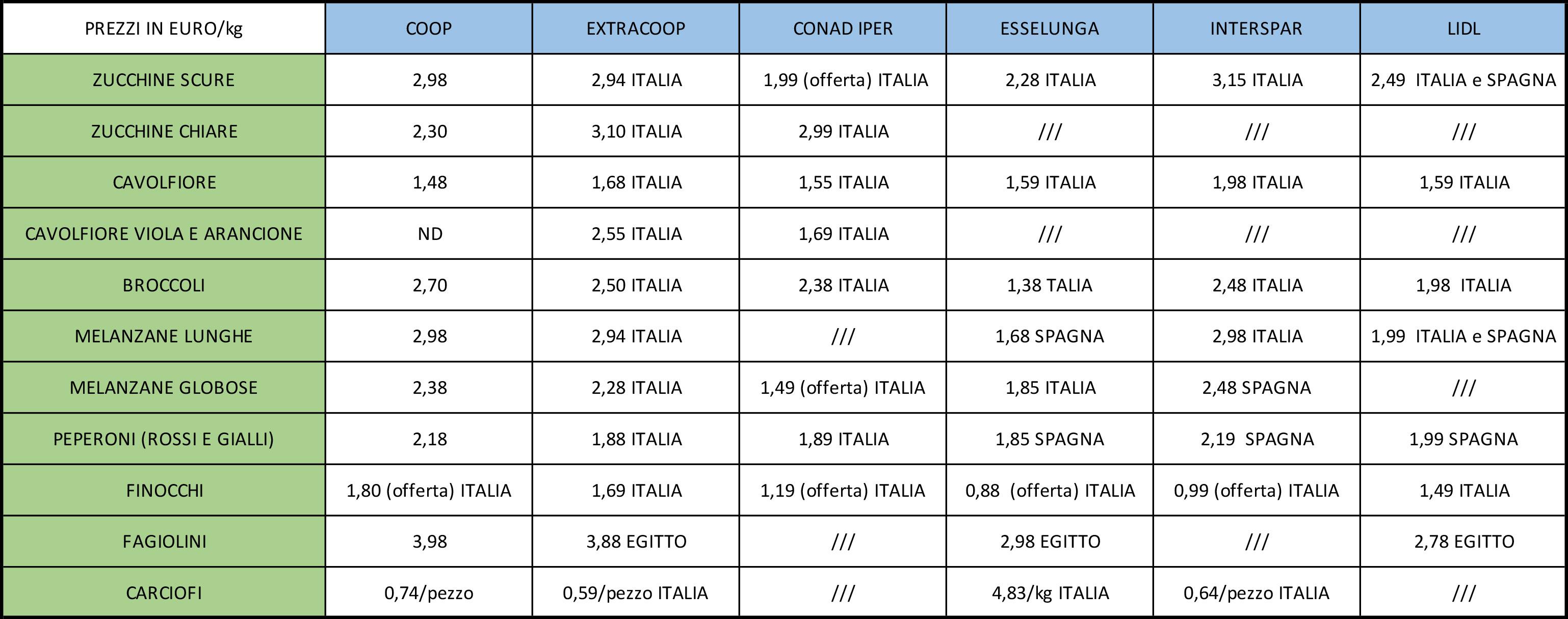 prezzi ortaggi Bologna