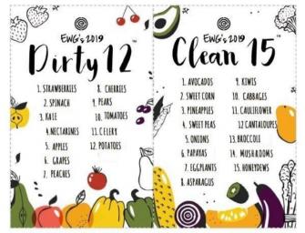 """Frutta e verdura con più pesticidi? Studio Usa: """"La sporca dozzina 2019"""""""