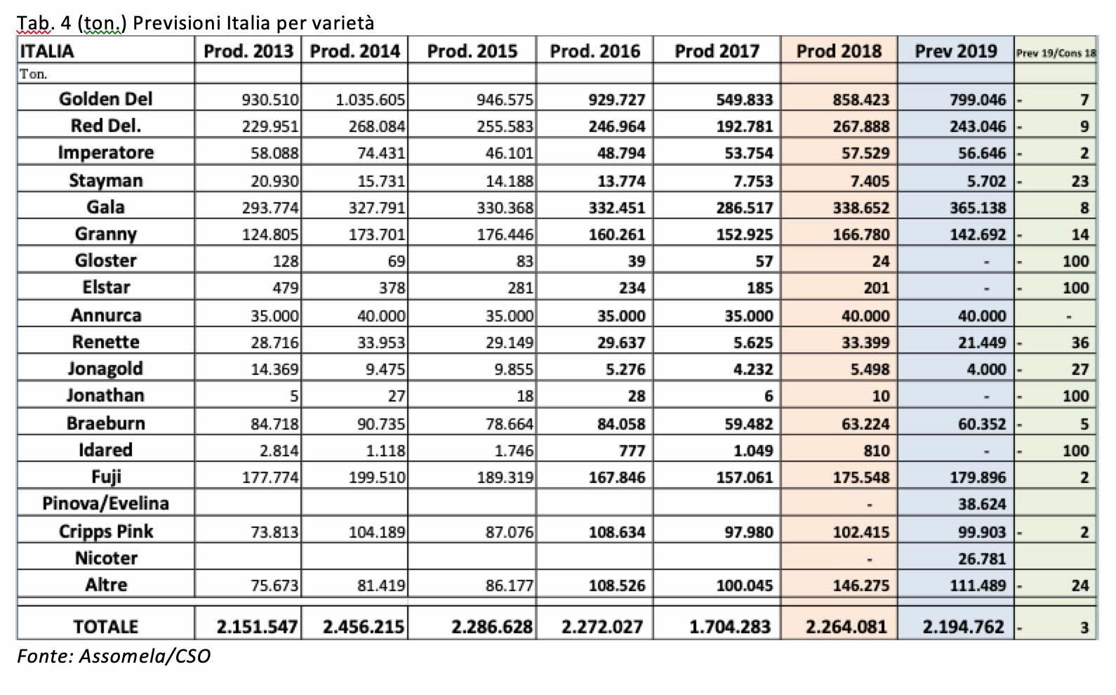 Prognosfruit-2019-mele-Italia-varieta