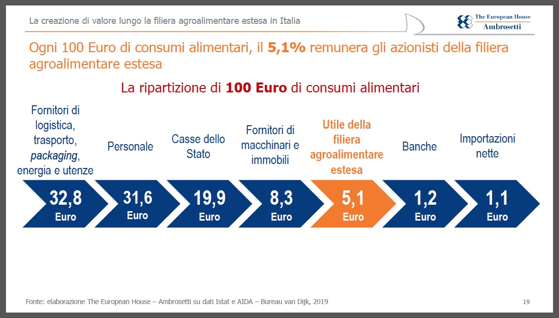 The-European-House-Ambrosetti-filiera-agroalimentare-2019-2